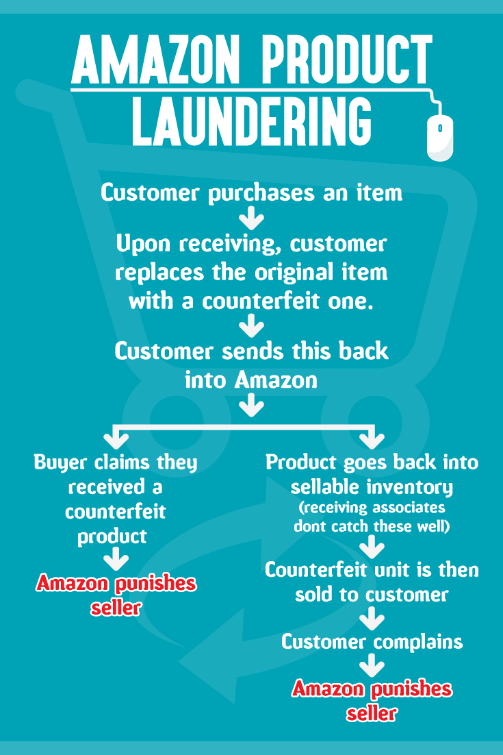 What Is Amazon Product Laundering and How Can You Stop It ... d9ca47cdc