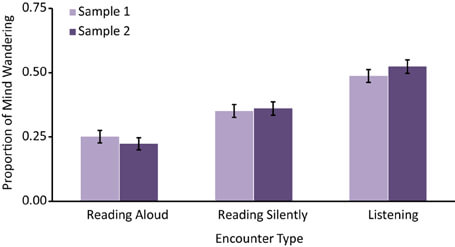 Audiobook vs. Reading