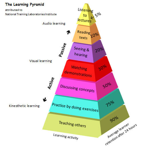 Learningpyramid
