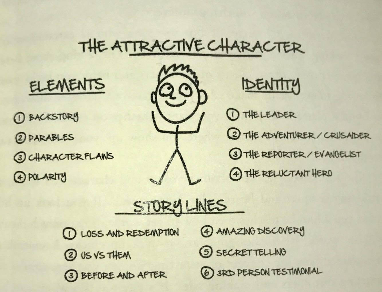 Attractive Character