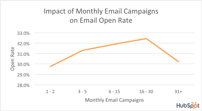 Email campaign correlation