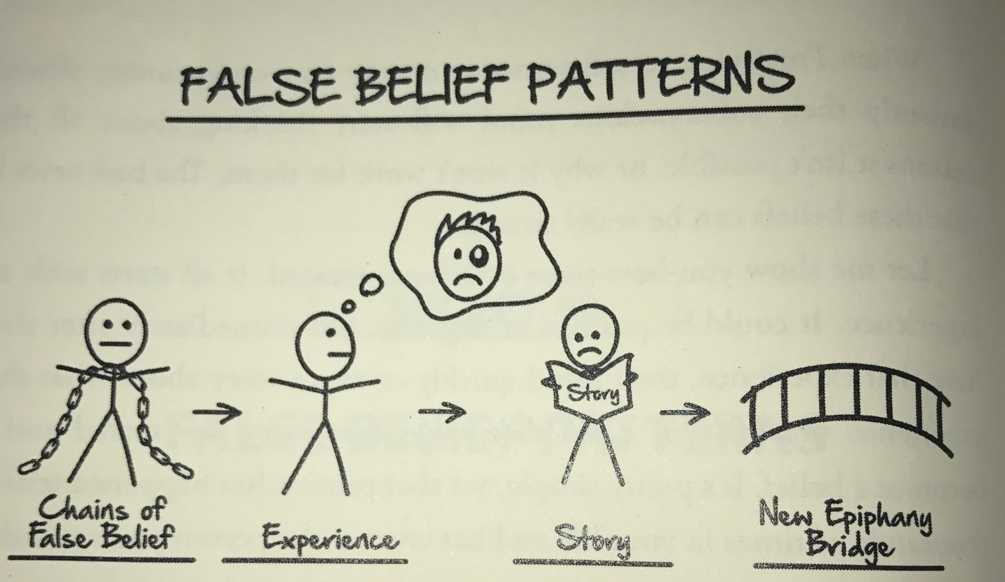 False Belief Patterns