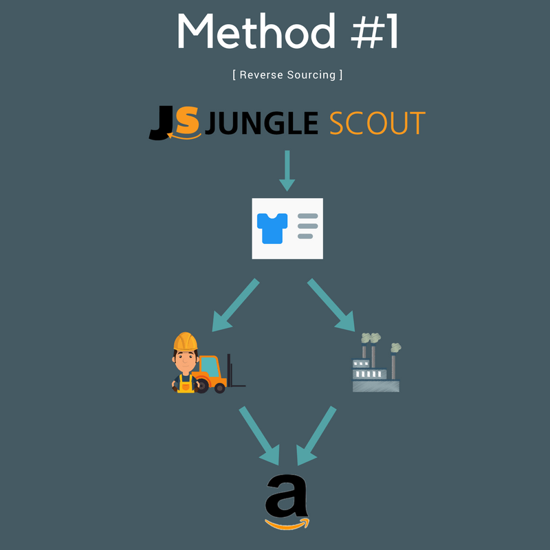 Jungle Scout Review: Is It Really Worth The Insane Hype?