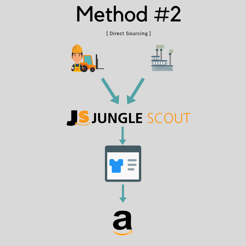 Amazon product sourcing