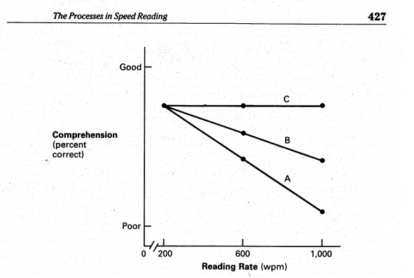 Why Speed Reading Is Overrated and What to Do Instead