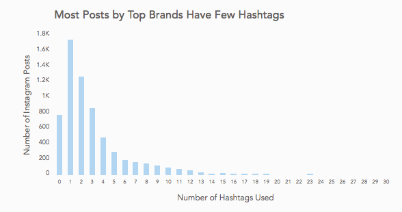simply-measured-hashtag-analysis-graph (1)