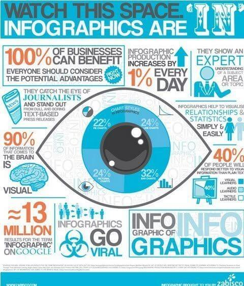 Why Use Infographcis