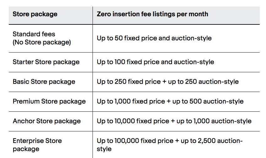 eBay Insertion Fees