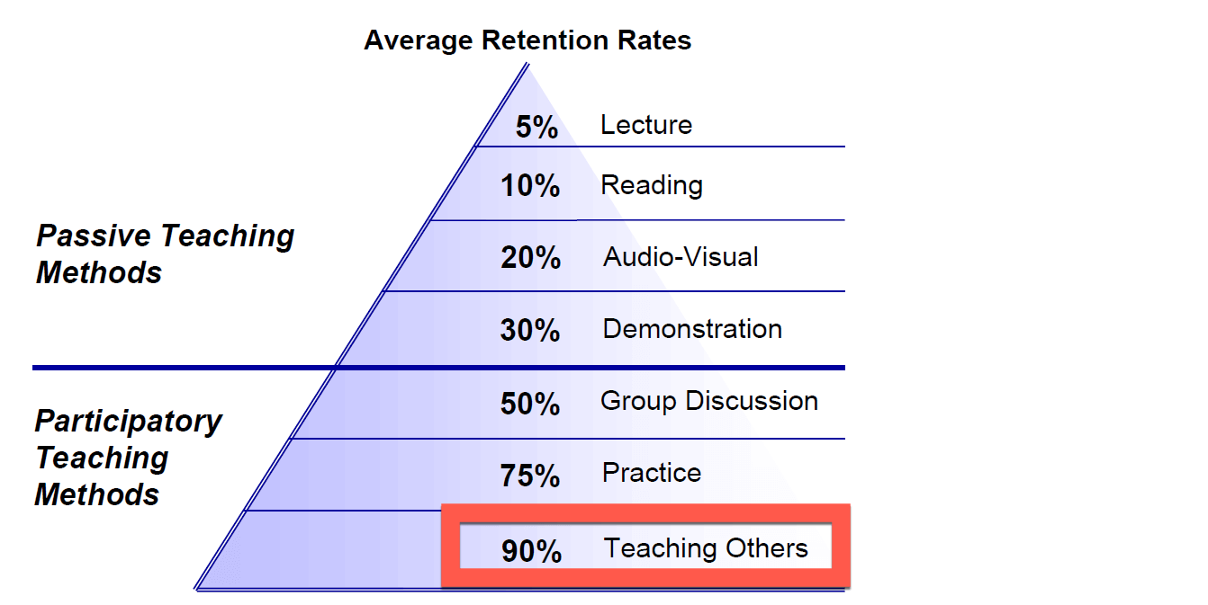 Retention when teaching others