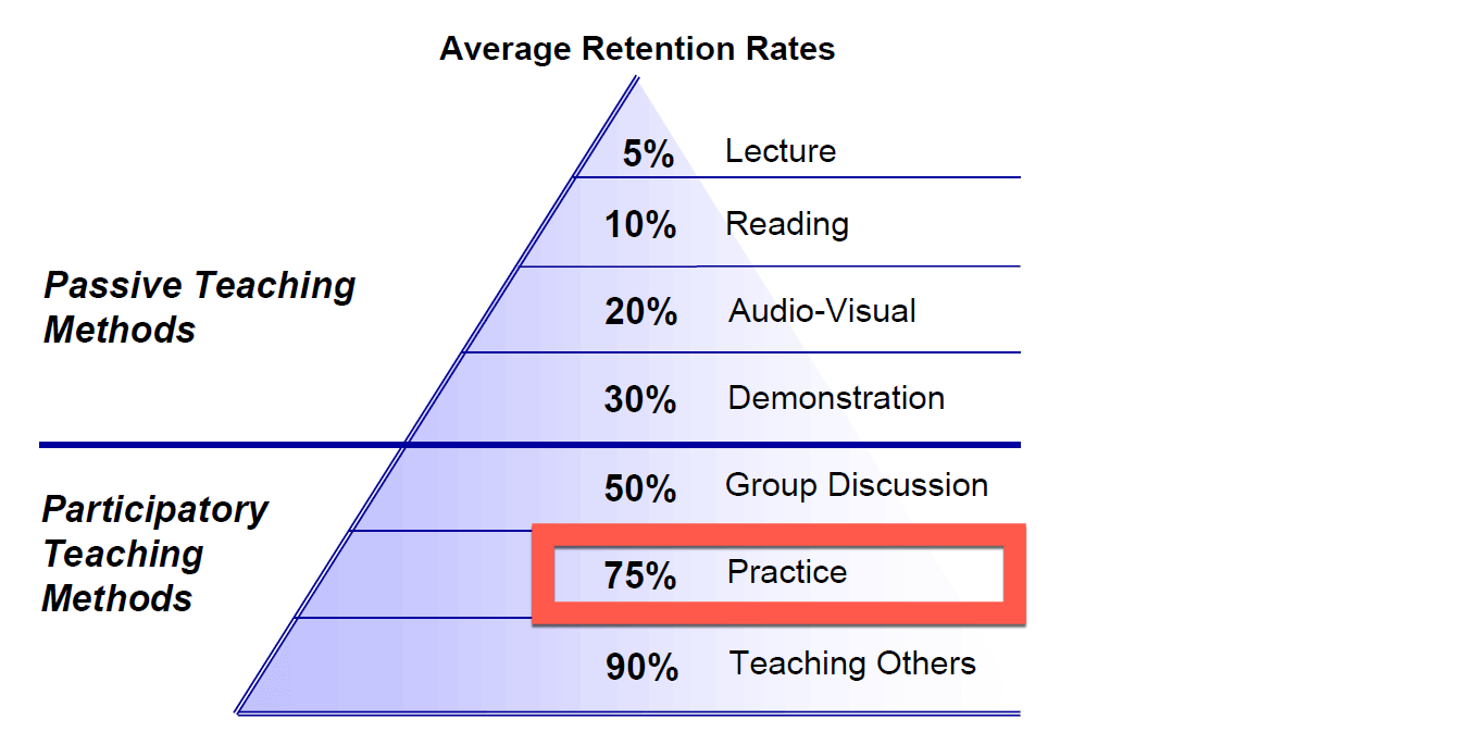 Retention during practice