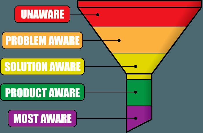 Customer Awareness Funnel