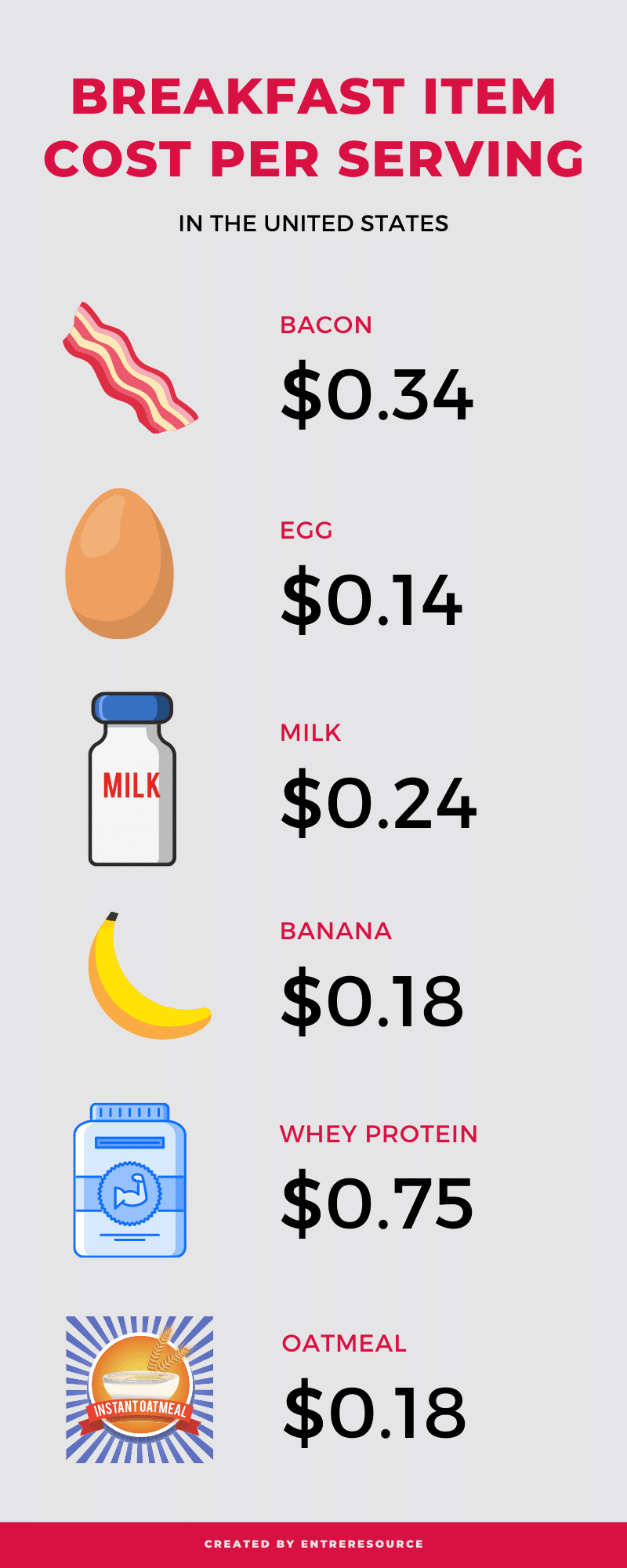 Breakfast Cost per Serving Infographic