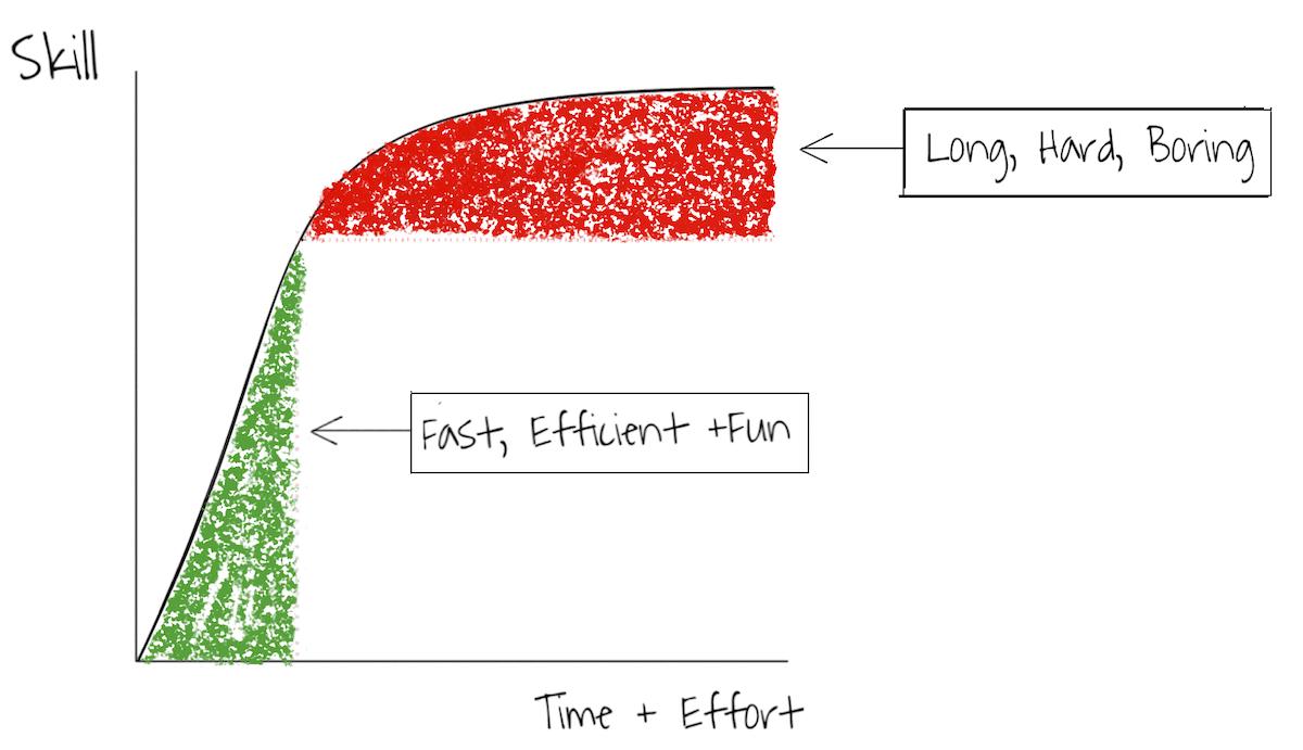 Pareto Learning Curve