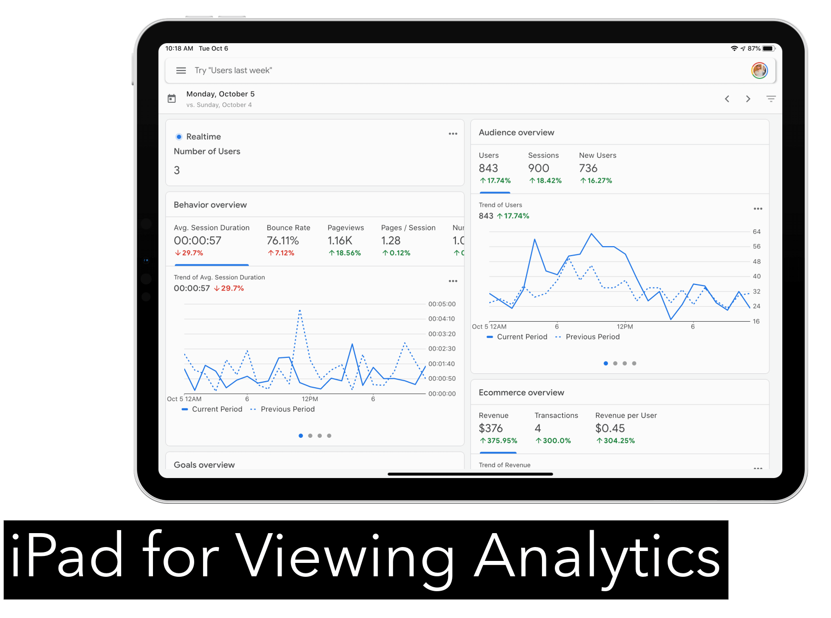 iPad for Google Analytics