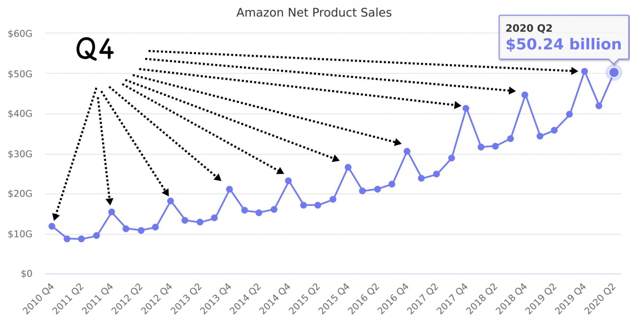 Amazon Q4 Trend