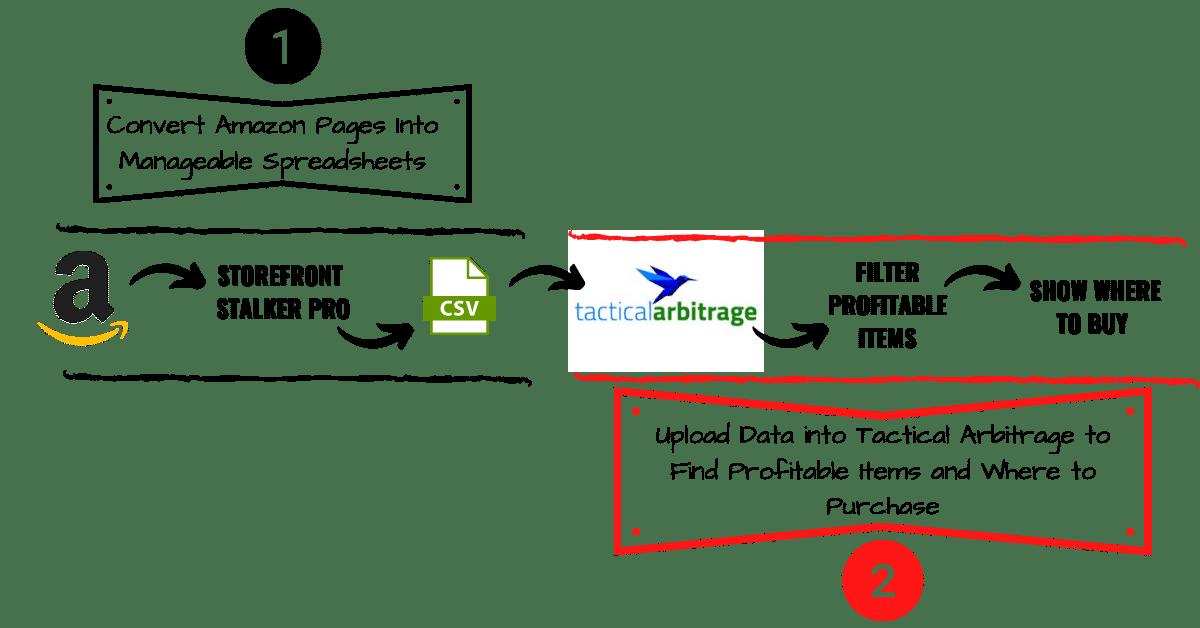 Storefront Stalker Pro Flow