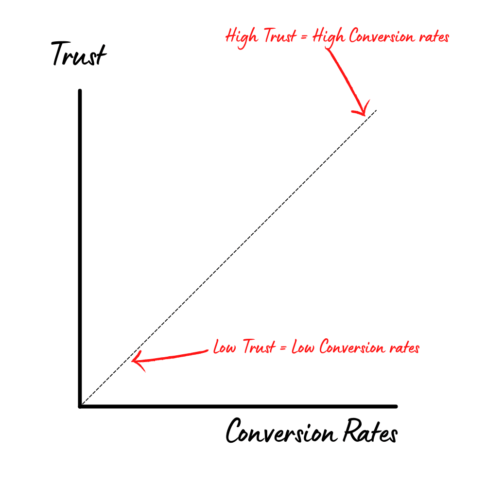 Trust and Conversion Rates