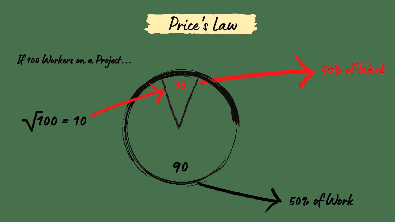 Price's Law Diagram