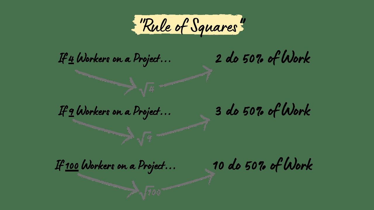 Price's Rule of Squares Diagram
