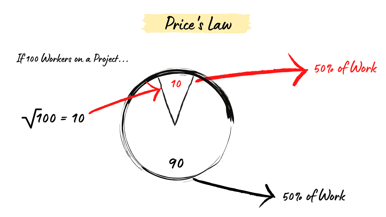 Price's Law