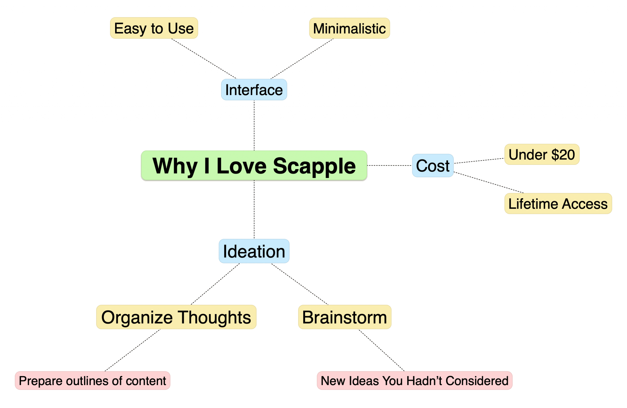 Scapple for Bloggers