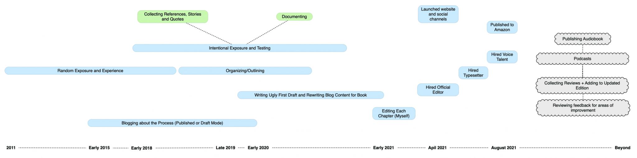 Book Writing Process Mindmap