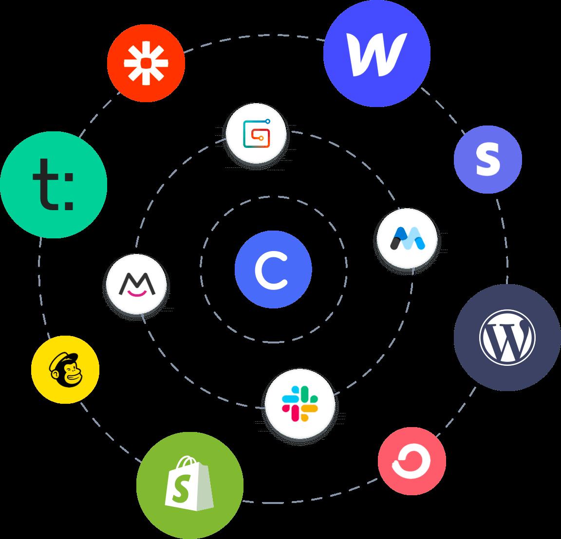 Circle Integrations